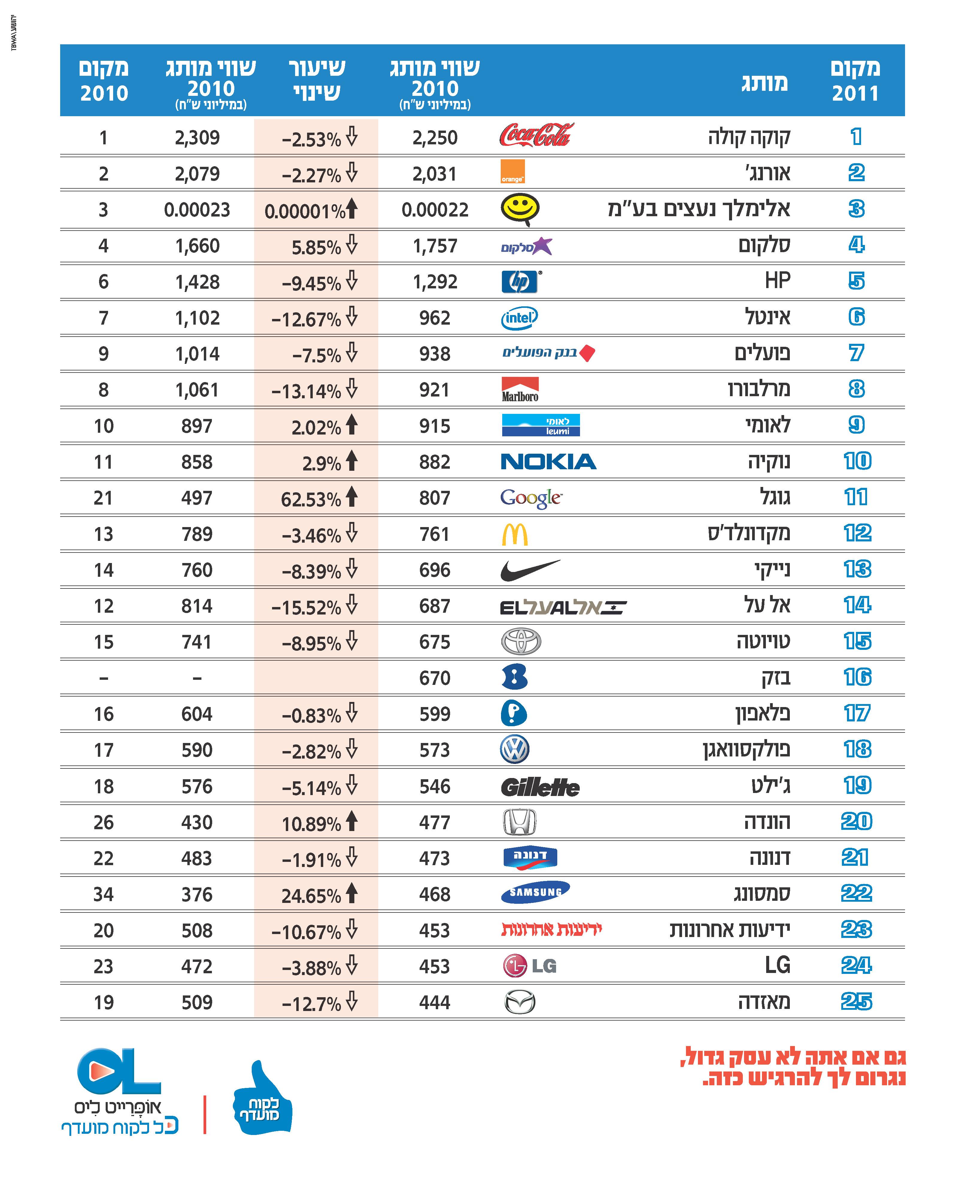 מדד המותגים 2011 - יהושע\TBWA