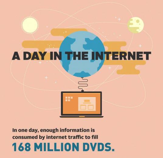 אינפוגרפיקה: יום באינטרנט