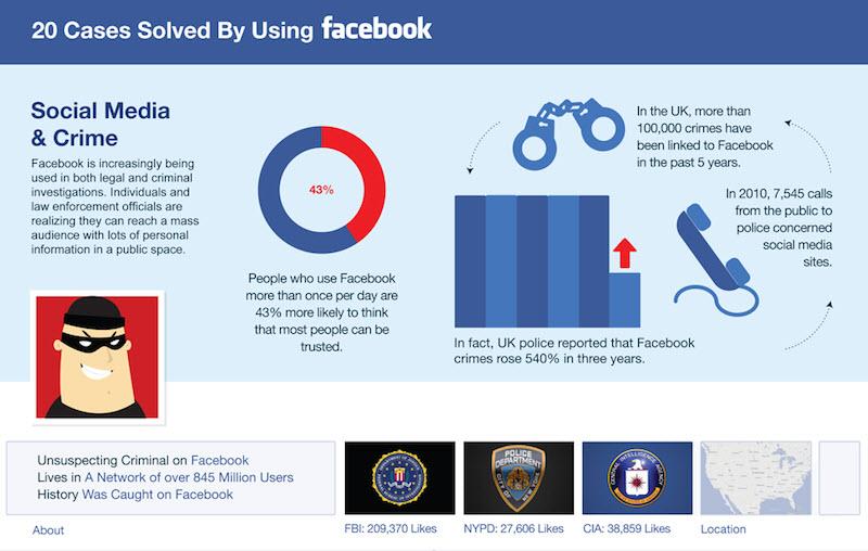 פשעים שפוענחו בעזרת פייסבוק