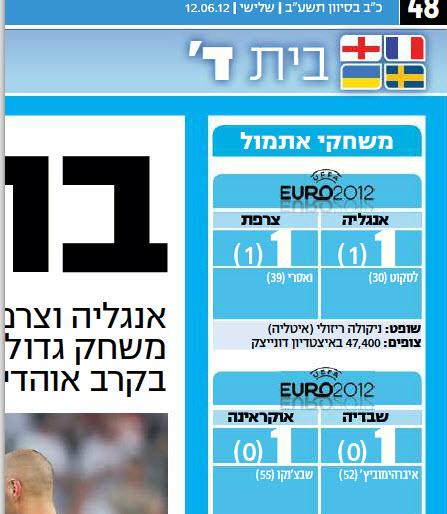 ישראל היום ממשיכים לפקשש בספורט: תיקו במקום ניצחון