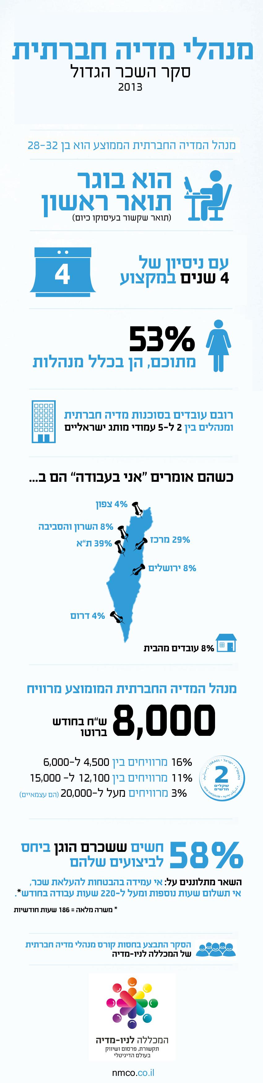 אינפוגרפיקה: אז כמה מרוויחים מנהלי המדיה החברתית בישראל?
