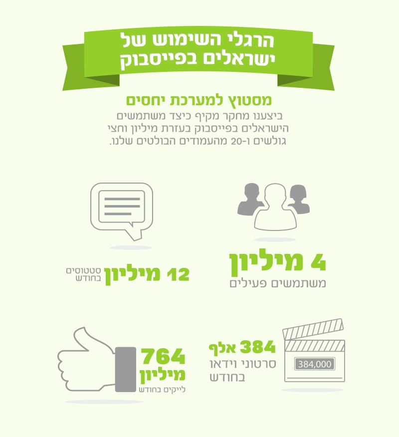 אינפוגרפיקה ישראלית: הרגלי השימוש של הישראלים בפייסבוק