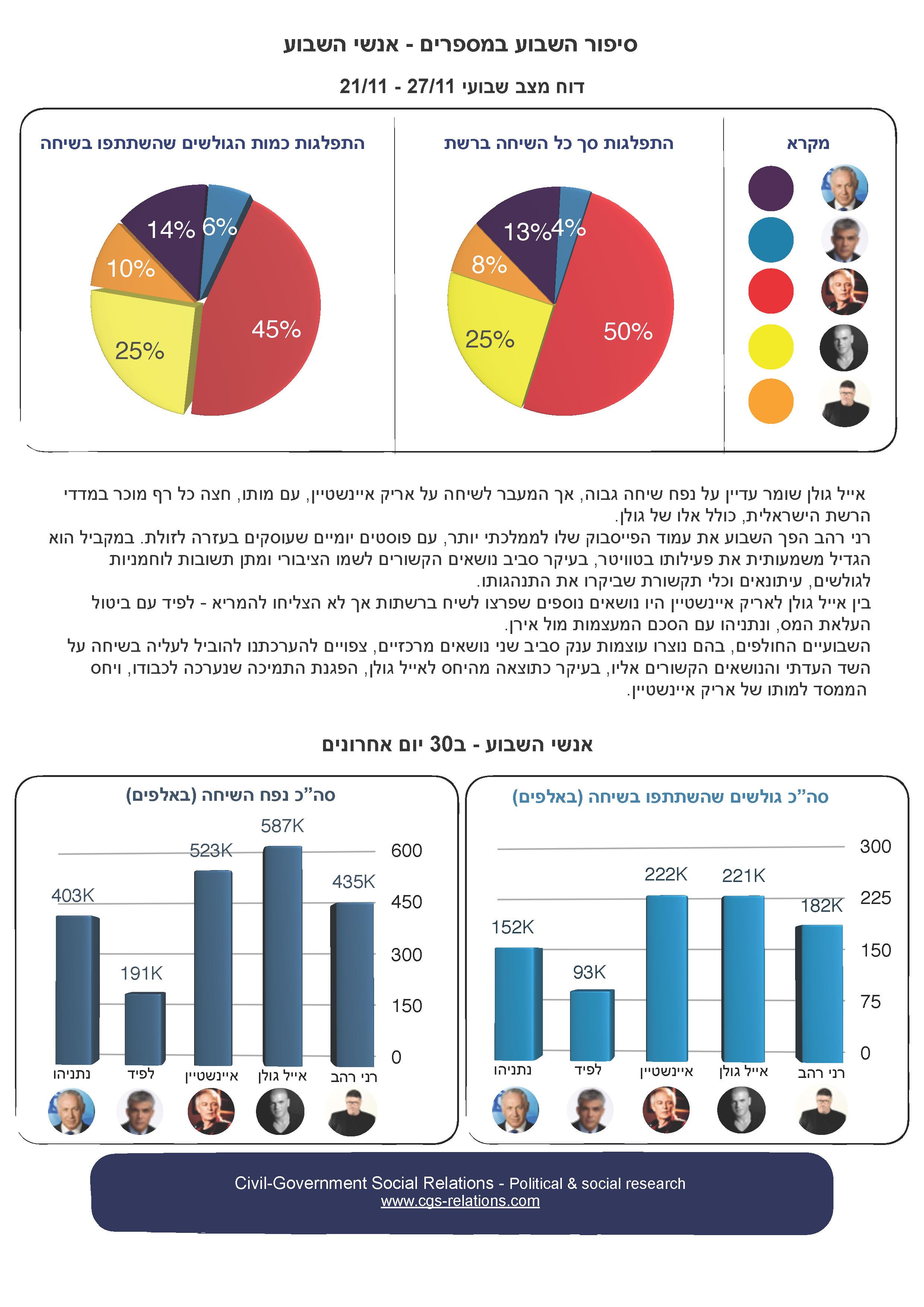 פוליטיקה וחברה ברשתות חברתיות: 21-27 בנובמבר