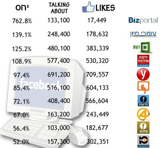 כך קבוצת קו מנחה תימרנה את הרשת והציגה כאילו עמוד הפייסבוק שלה הוא הפופולארי ביותר בישראל