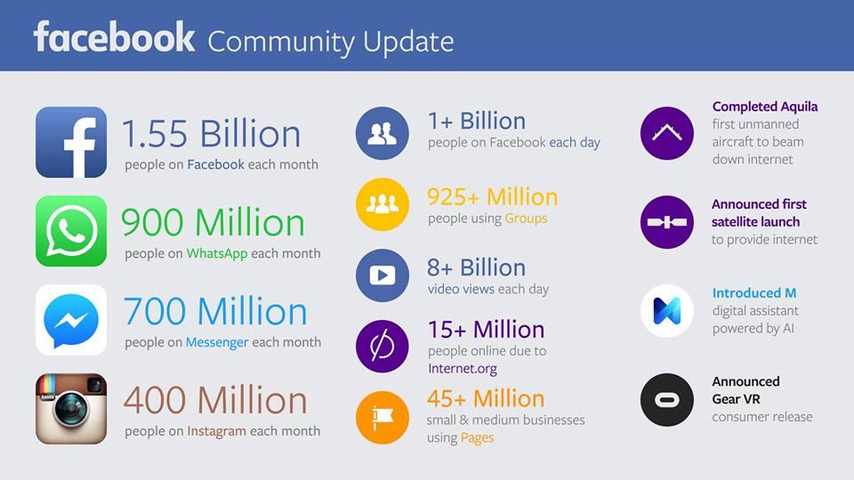 נתוני פייסבוק