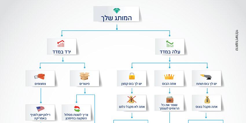 מדד המותגים - ברוקנר יער לוי